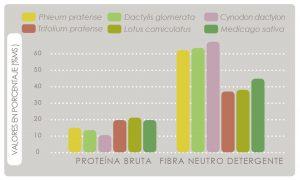 Valores en porcentaje de la alfalfa